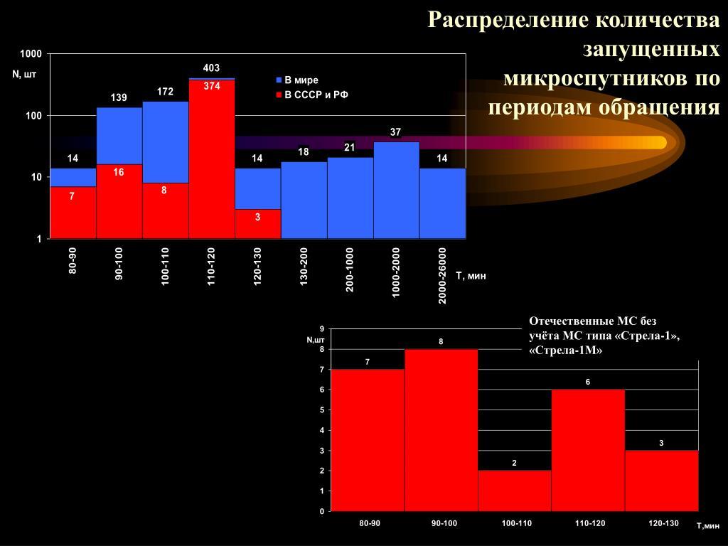 Распределение количества запущенных микроспутников