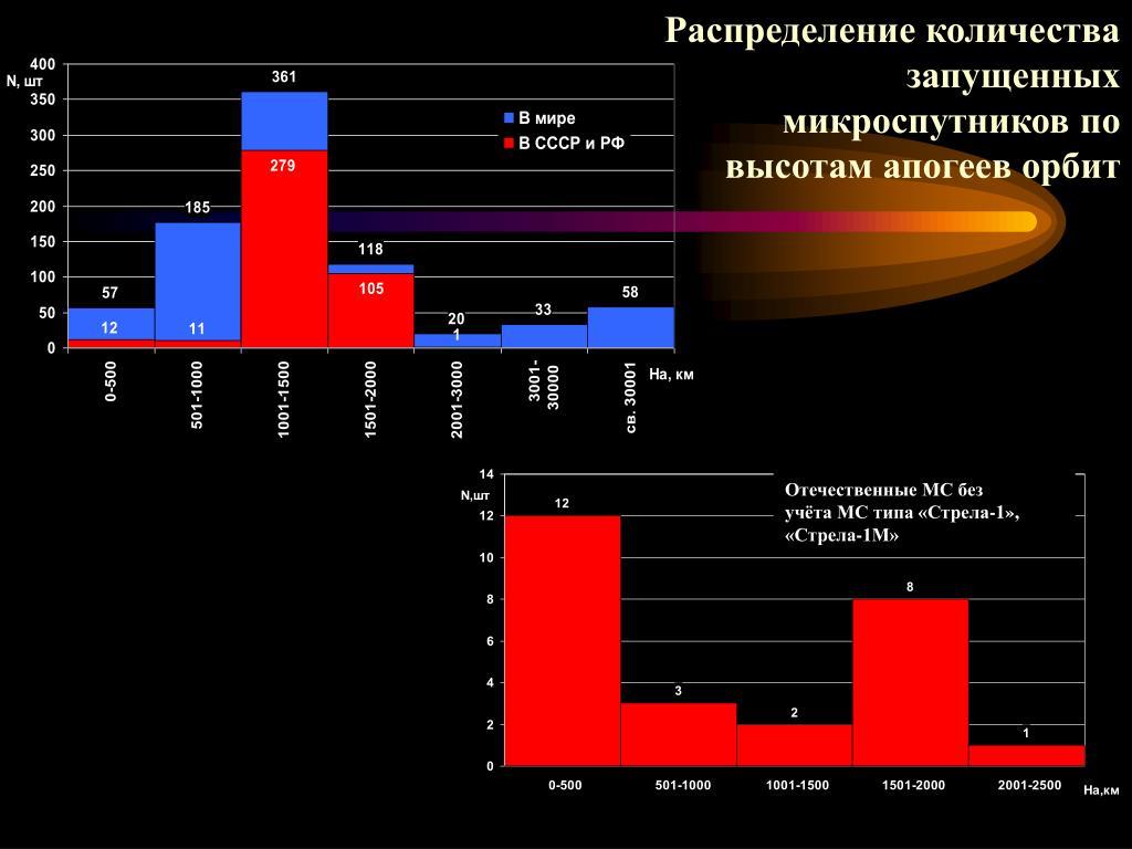 Распределение количества запущенных микроспутников по