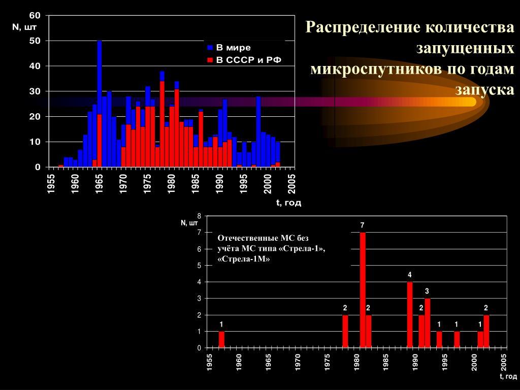 Распределение количества запущенных микроспутников по годам