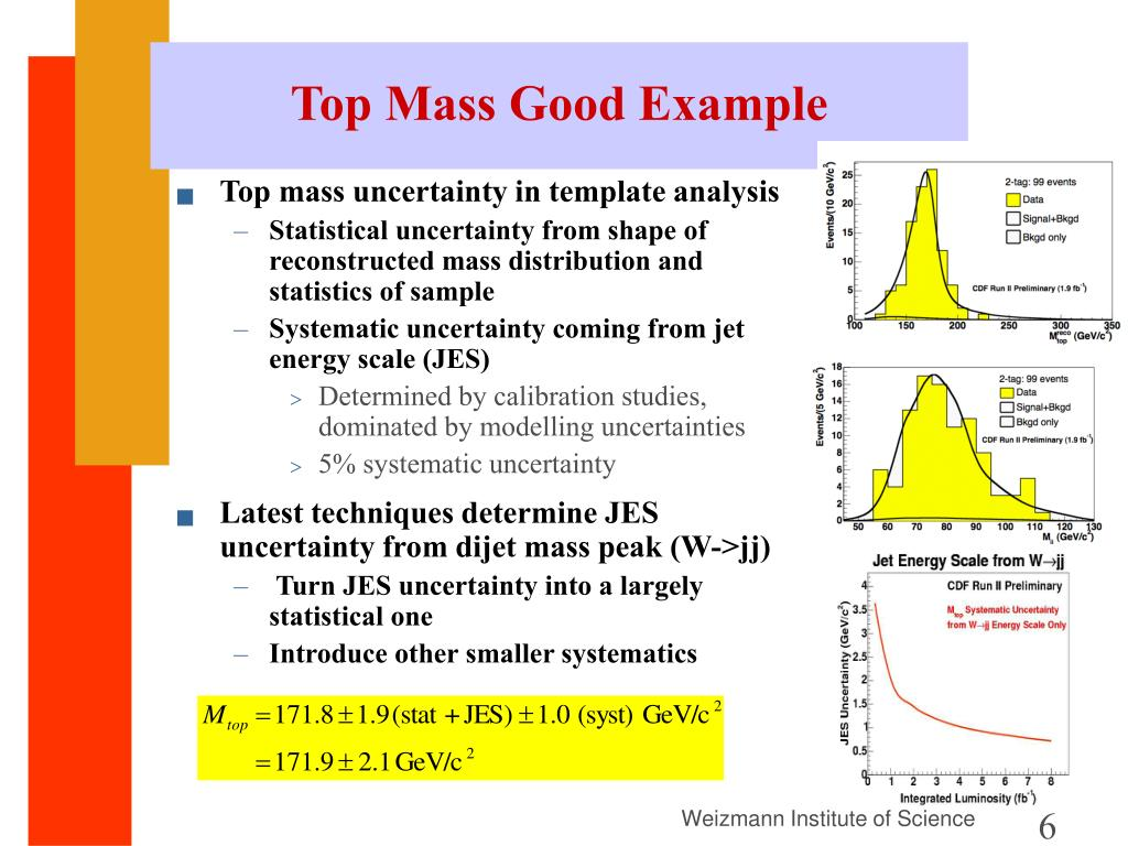 Top Mass Good Example