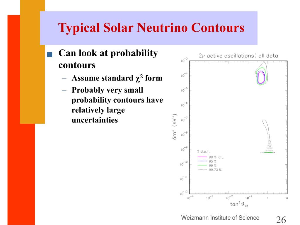 Typical Solar Neutrino Contours