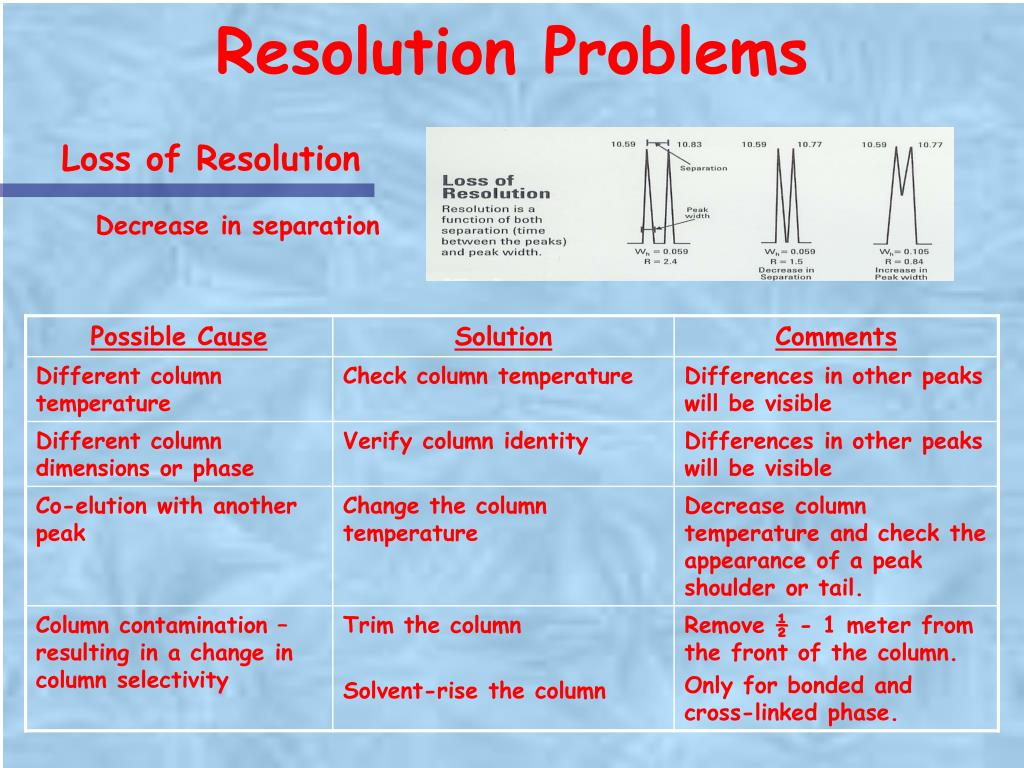 Resolution Problems