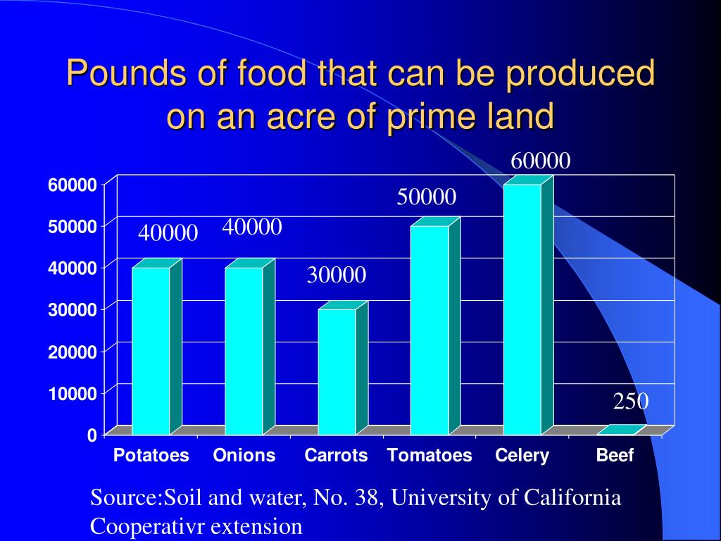Pounds of food that can be produced on an acre of prime land