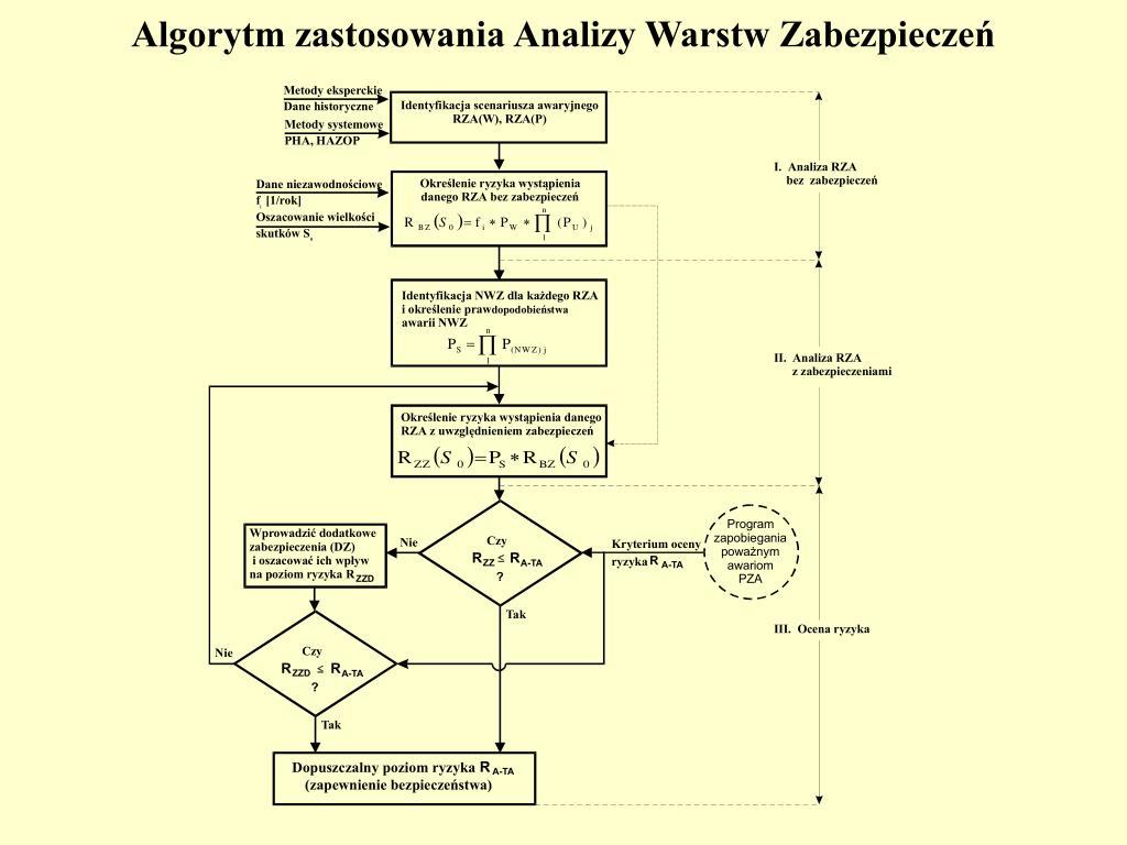 Algorytm zastosowania Analizy Warstw Zabezpieczeń