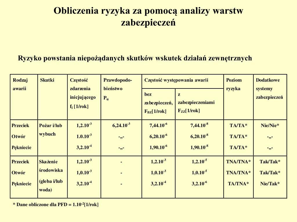 Obliczenia ryzyka za pomocą analizy warstw zabezpieczeń