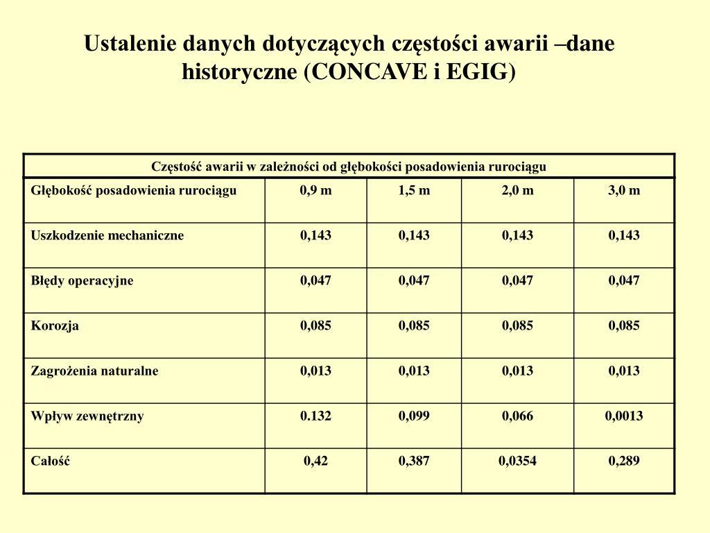 Ustalenie danych dotyczących częstości awarii –dane historyczne (CONCAVE i EGIG)