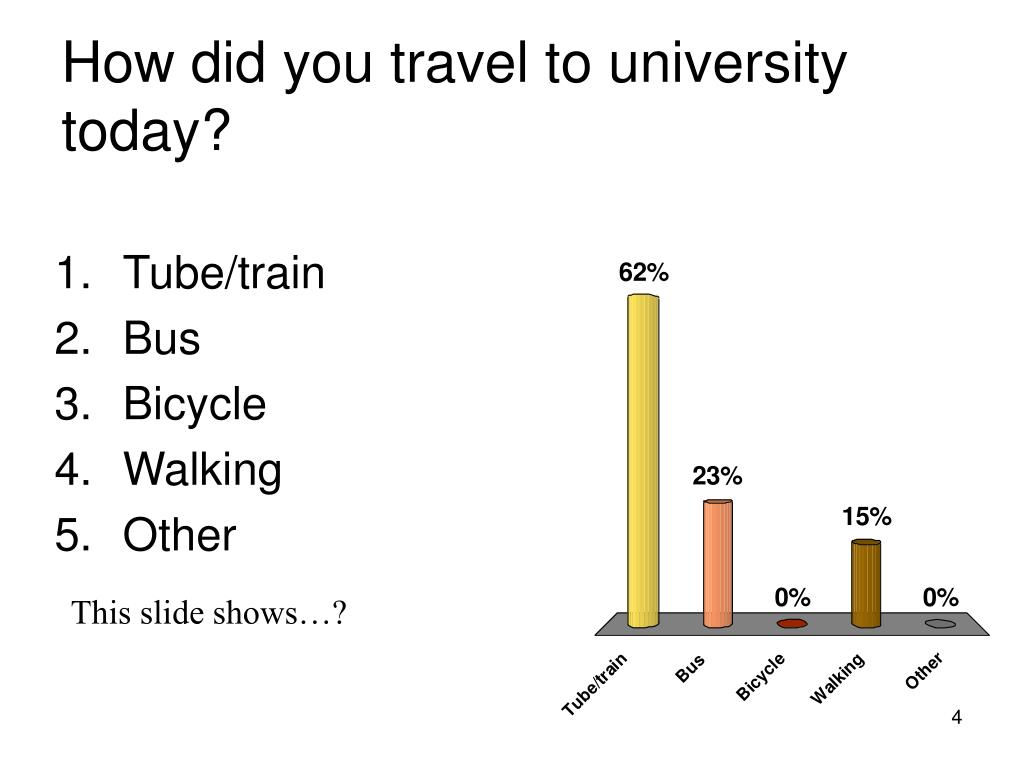 How did you travel to university today?