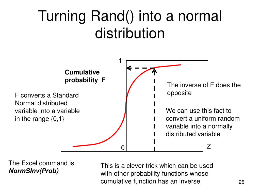 Turning Rand() into a normal distribution