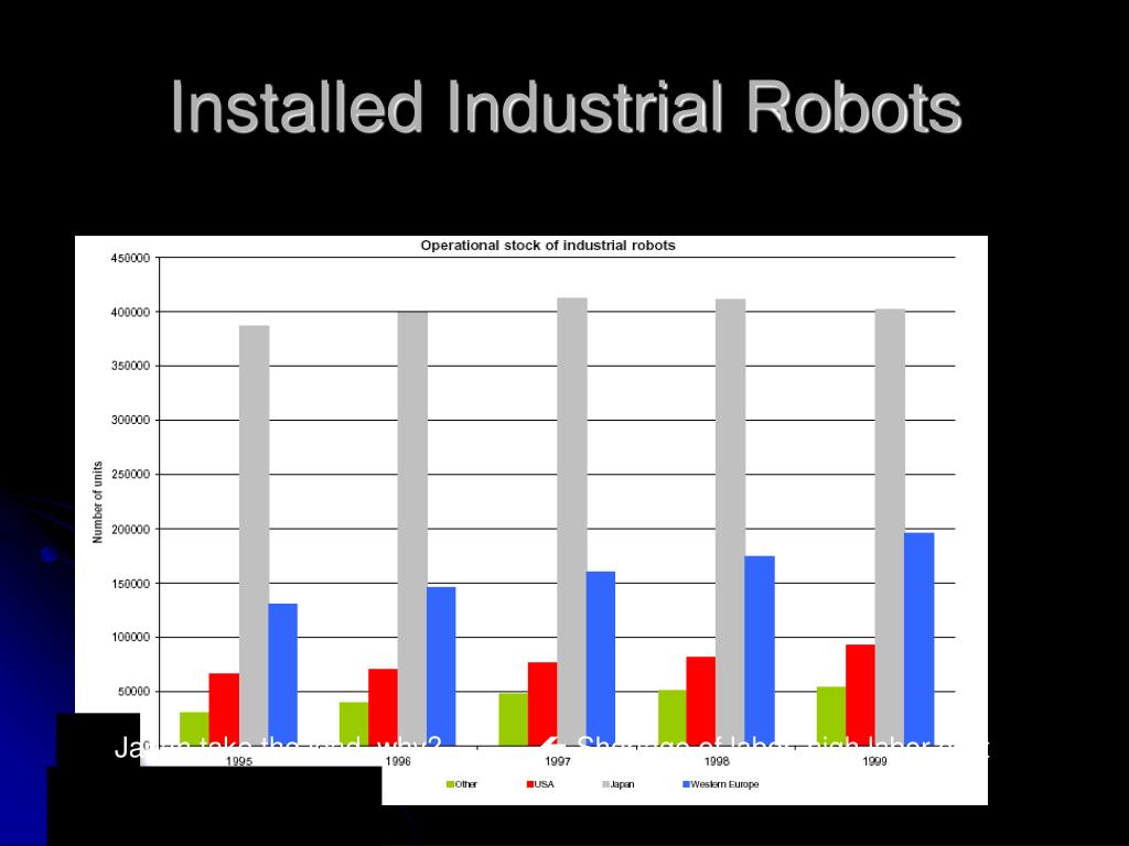 Installed Industrial Robots