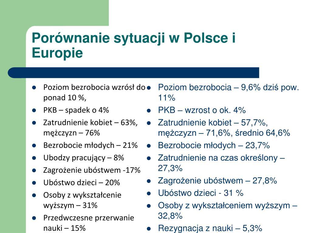 Porównanie sytuacji w Polsce i Europie