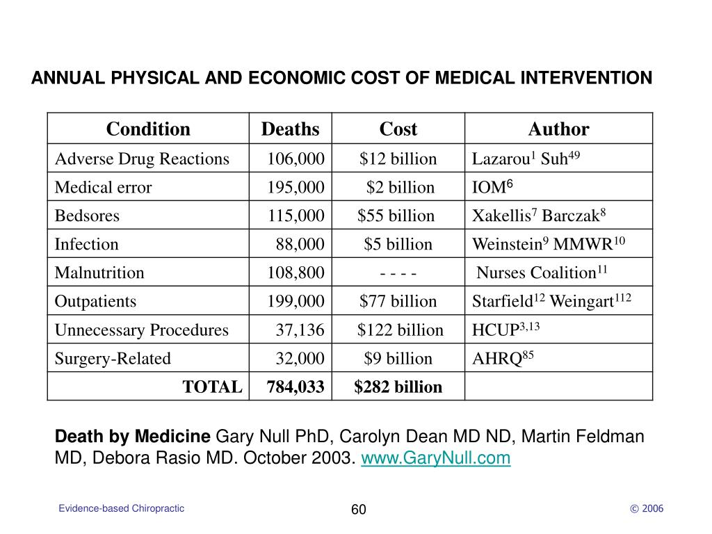 ANNUAL PHYSICAL AND ECONOMIC COST OF MEDICAL INTERVENTION