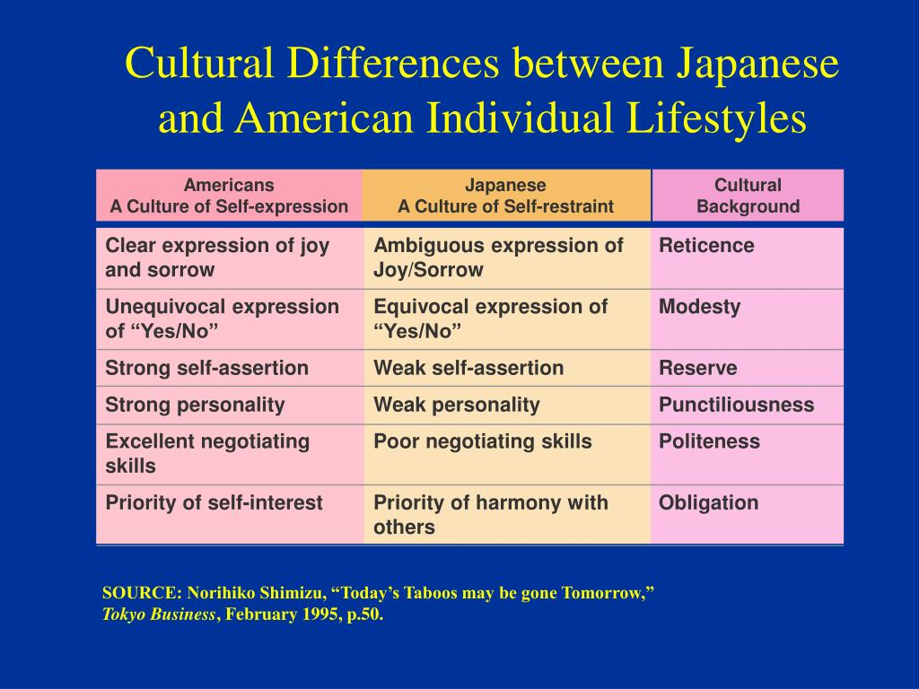 Cultural Differences between Japanese and American Individual Lifestyles