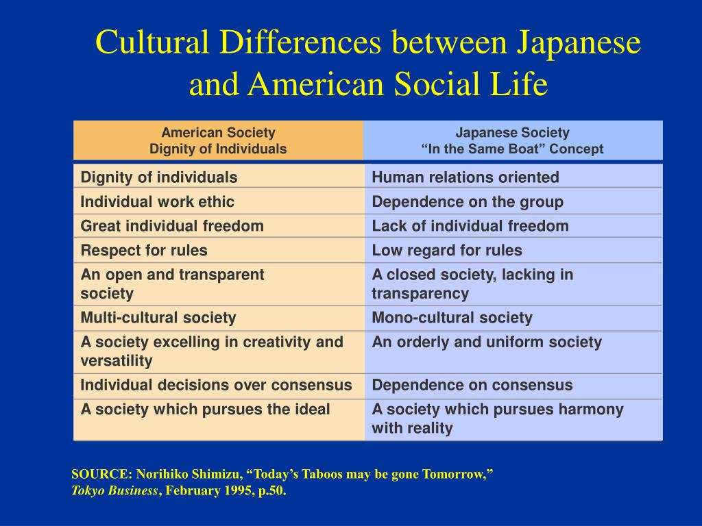 Cultural Differences between Japanese and American Social Life
