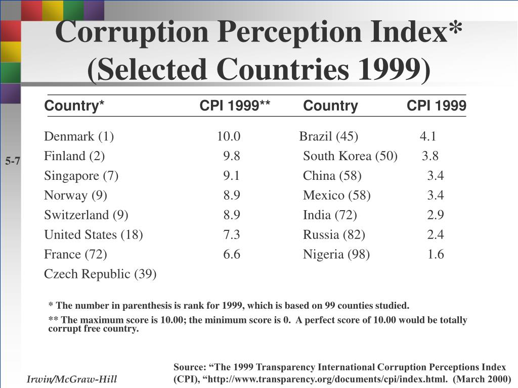 Corruption Perception Index*