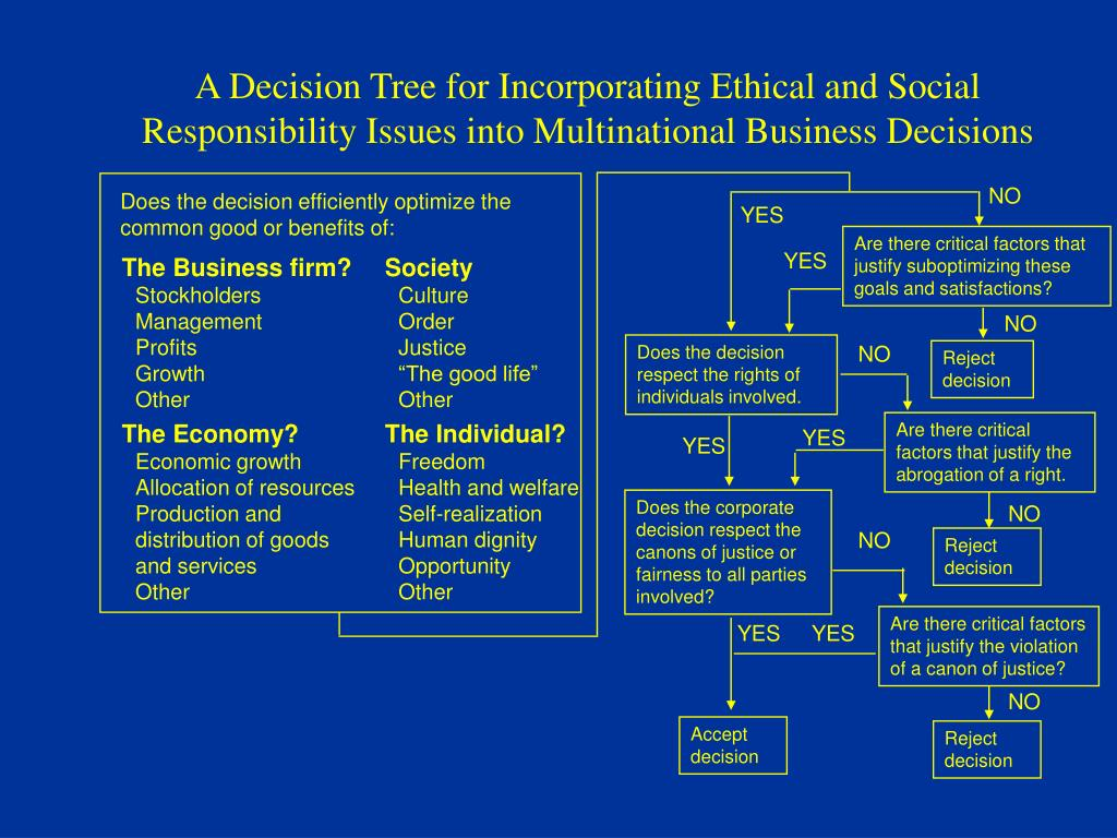A Decision Tree for Incorporating Ethical and Social Responsibility Issues into Multinational Business Decisions
