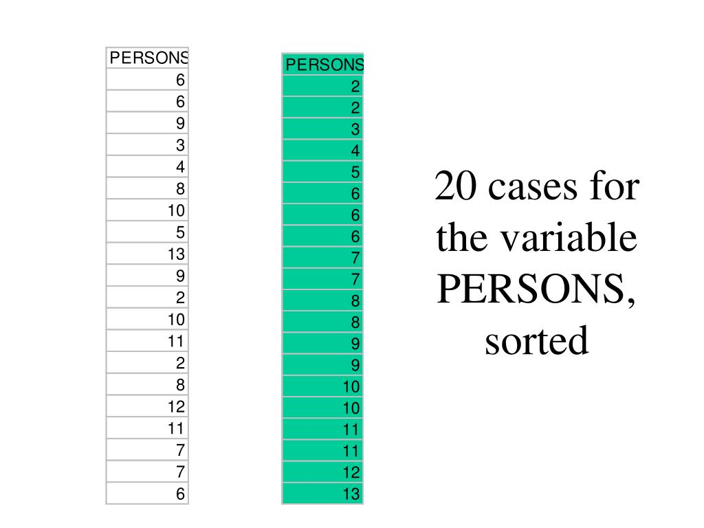 20 cases for the variable PERSONS, sorted