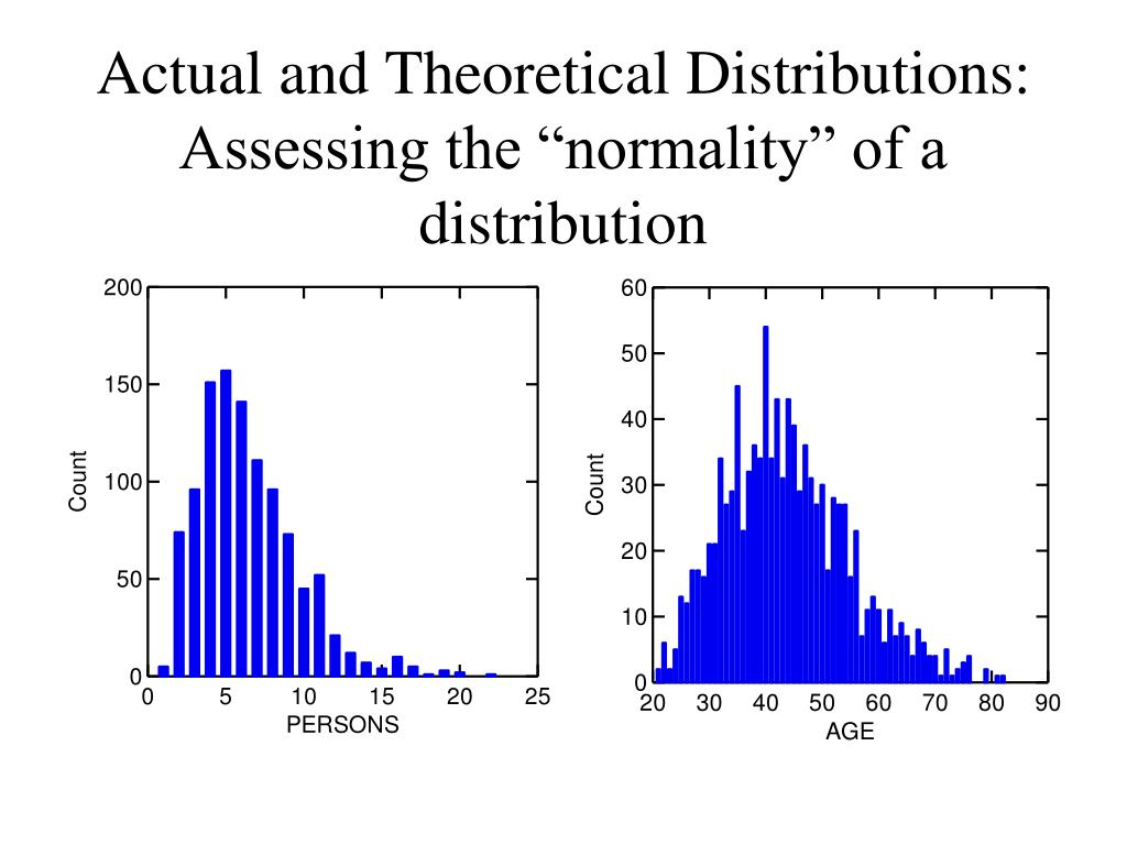 """Actual and Theoretical Distributions: Assessing the """"normality"""" of a distribution"""