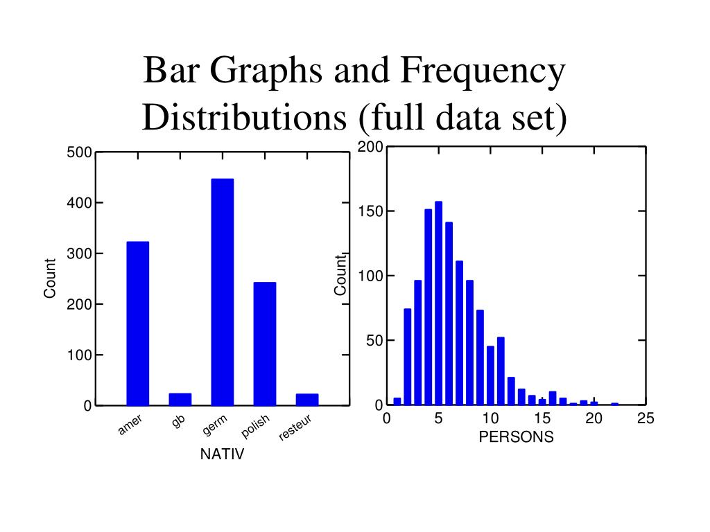 Bar Graphs and Frequency Distributions (full data set)