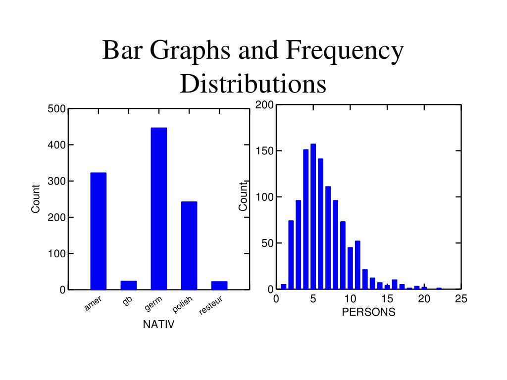 Bar Graphs and Frequency Distributions