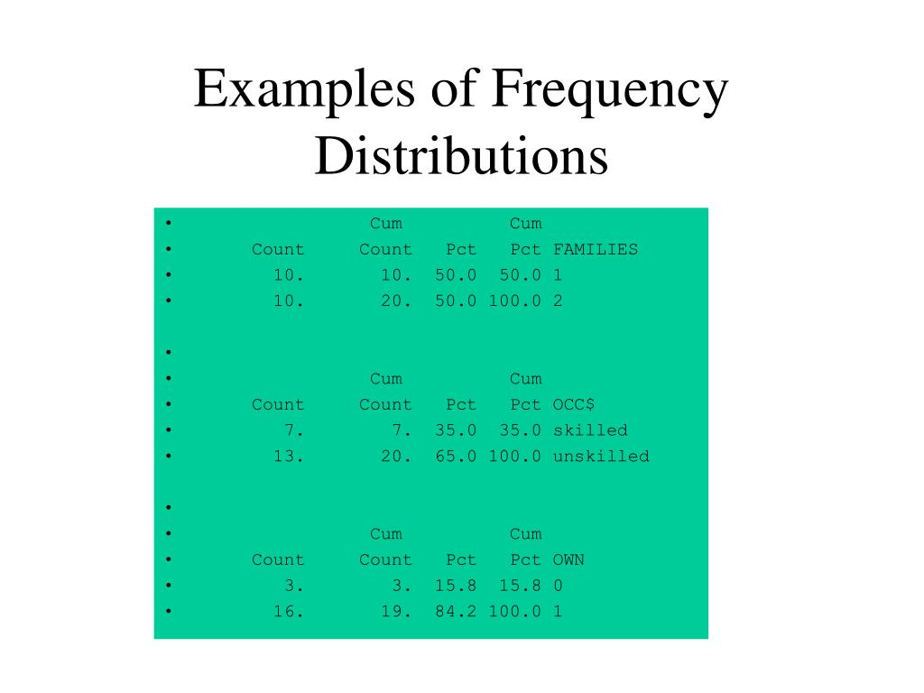 Examples of Frequency Distributions