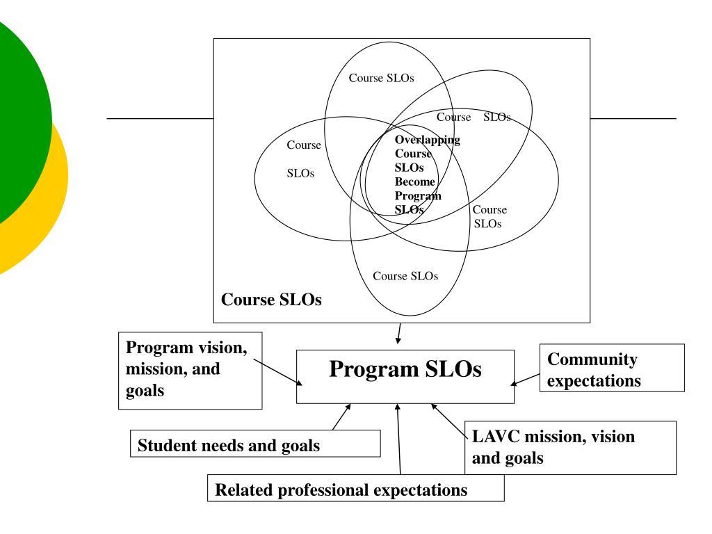Course SLOs