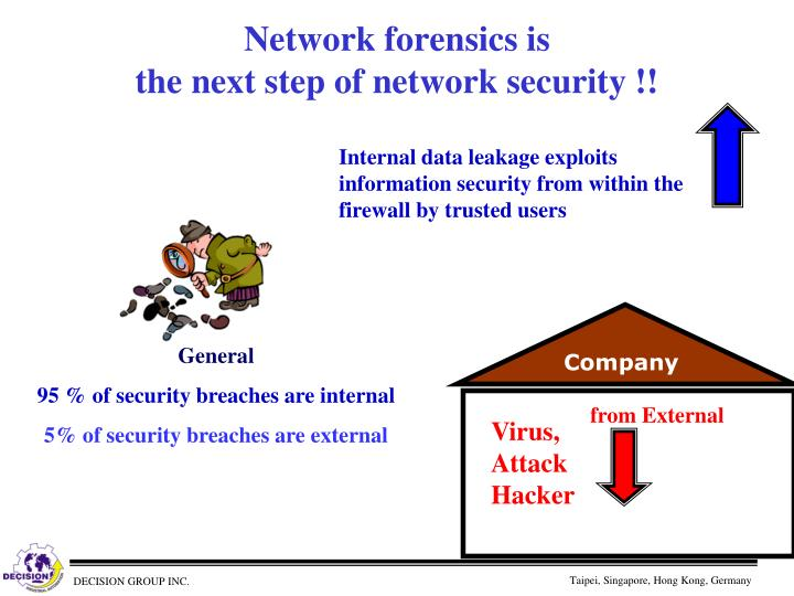 Network forensics is the next step of network security