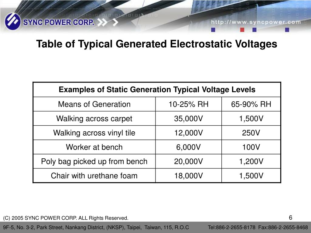 Table of Typical Generated Electrostatic Voltages