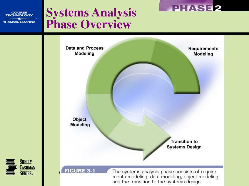 PPT - Systems Analysis PowerPoint Presentation - ID:541952