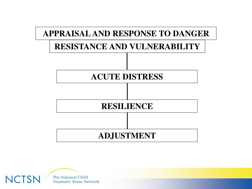 APPRAISAL AND RESPONSE TO DANGER