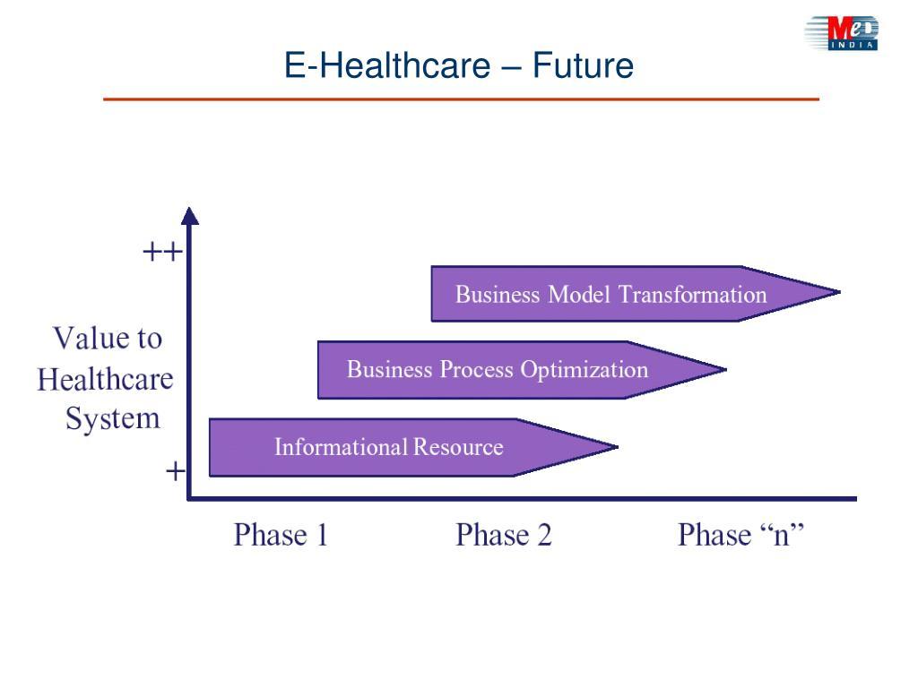 E-Healthcare – Future