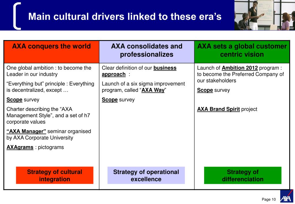 Main cultural drivers linked to these era's