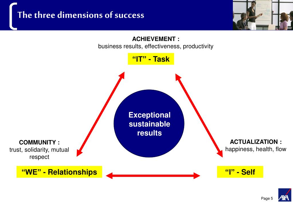 The three dimensions of success