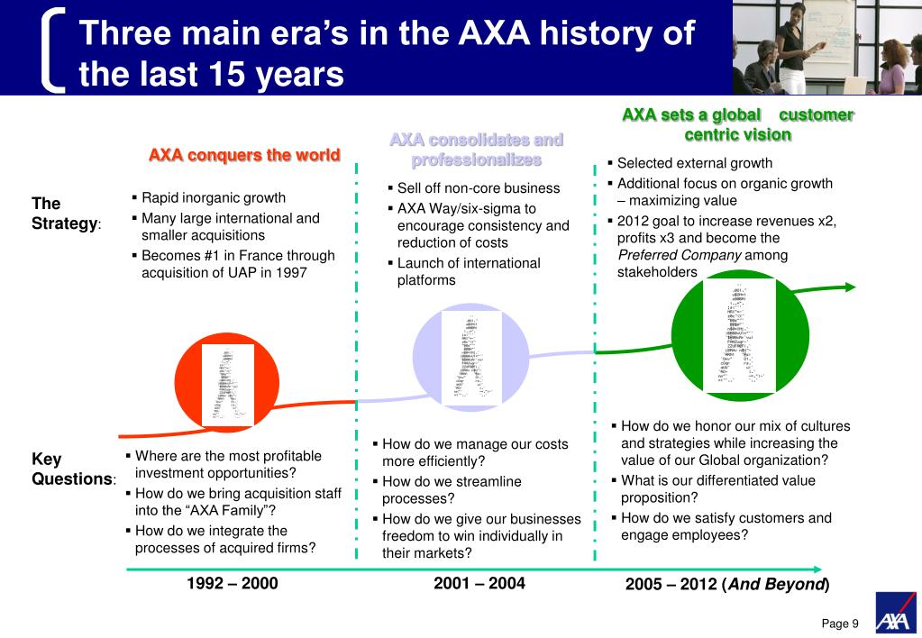 Three main era's in the AXA history of the last 15 years