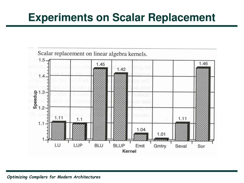 Experiments on Scalar Replacement