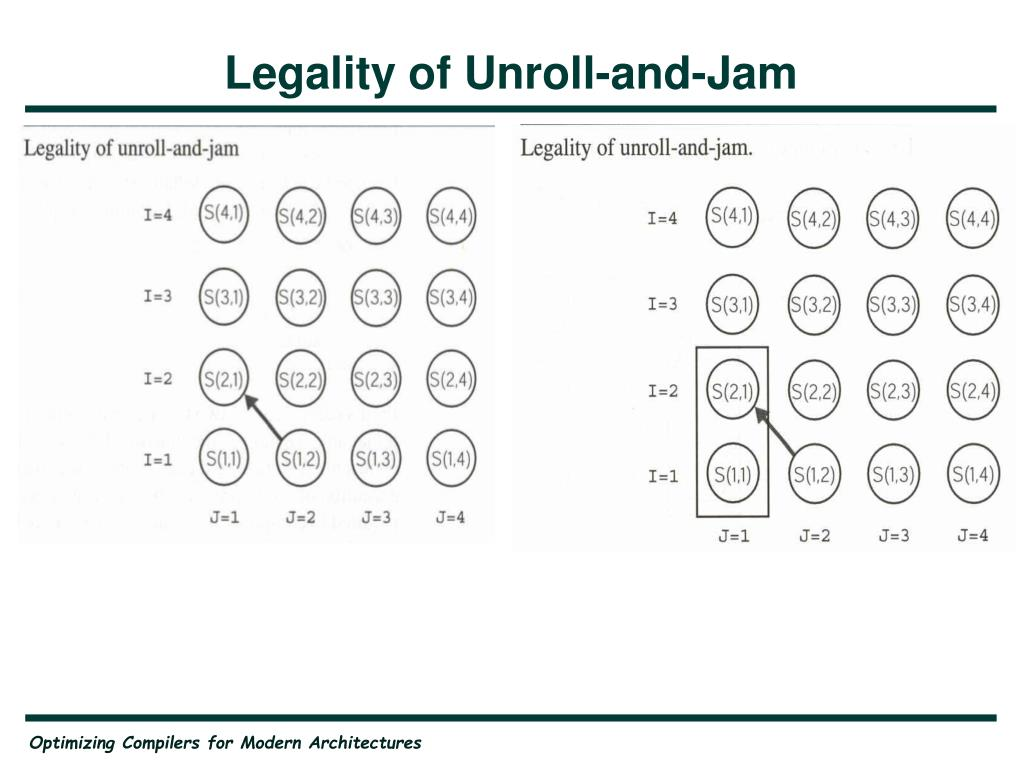 Legality of Unroll-and-Jam