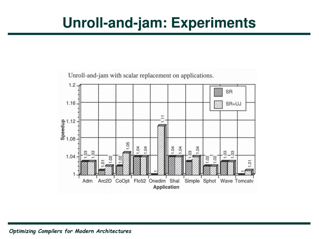 Unroll-and-jam: Experiments
