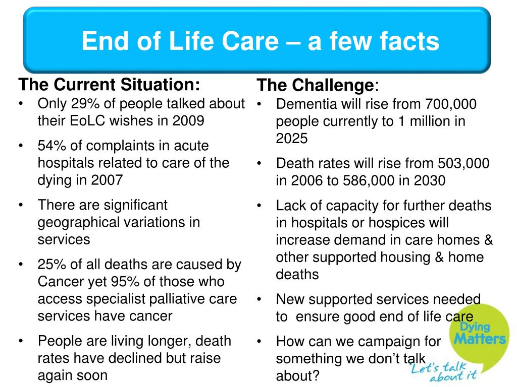 End of Life Care – a few facts