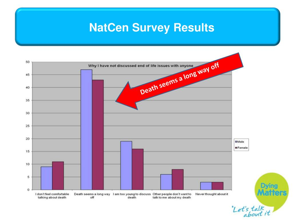 NatCen Survey Results