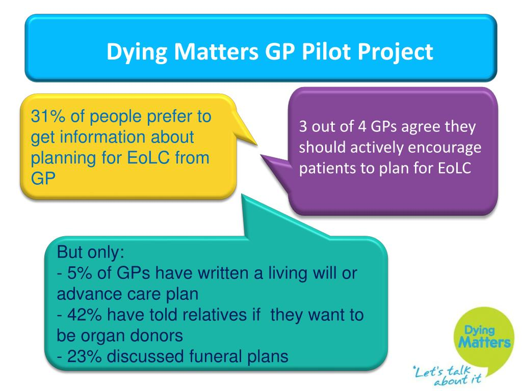 3 out of 4 GPs agree they should actively encourage patients to plan for EoLC
