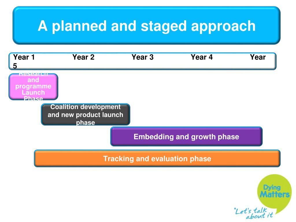 A planned and staged approach