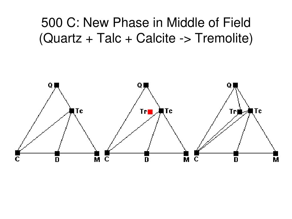 500 C: New Phase in Middle of Field