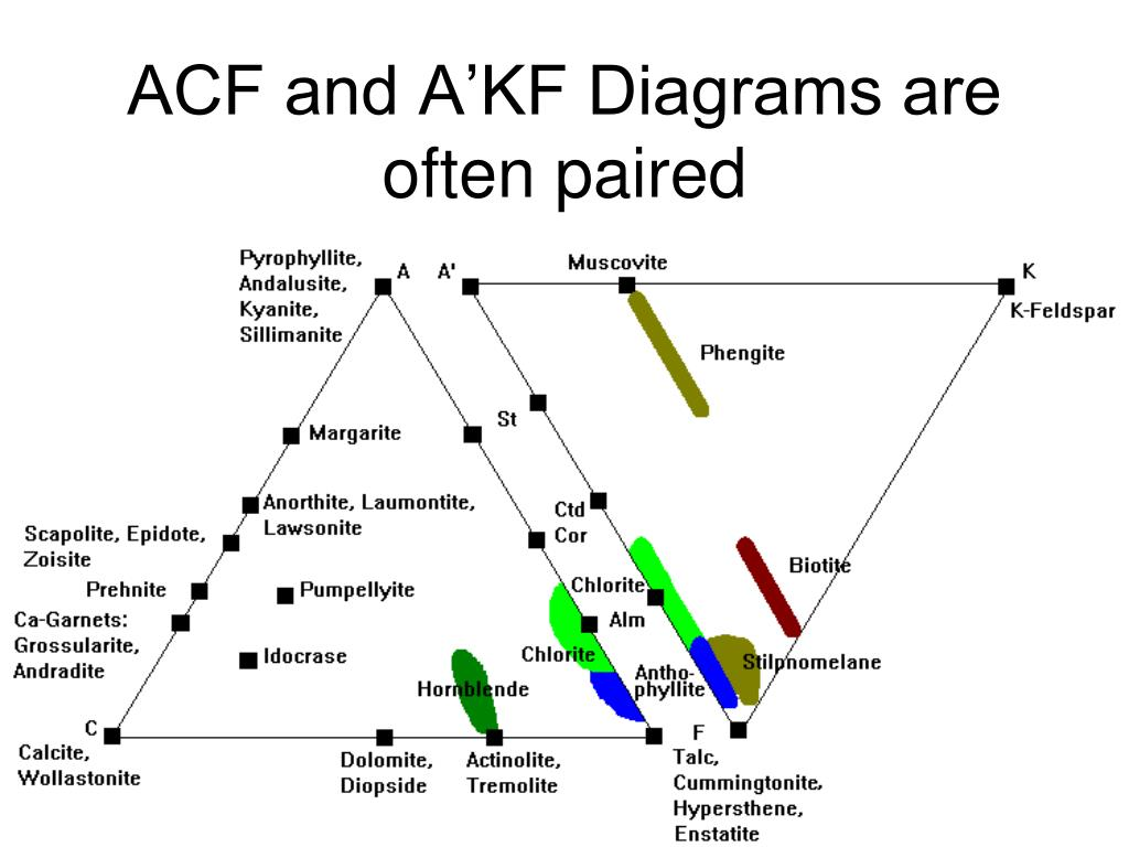 ACF and A'KF Diagrams are often paired