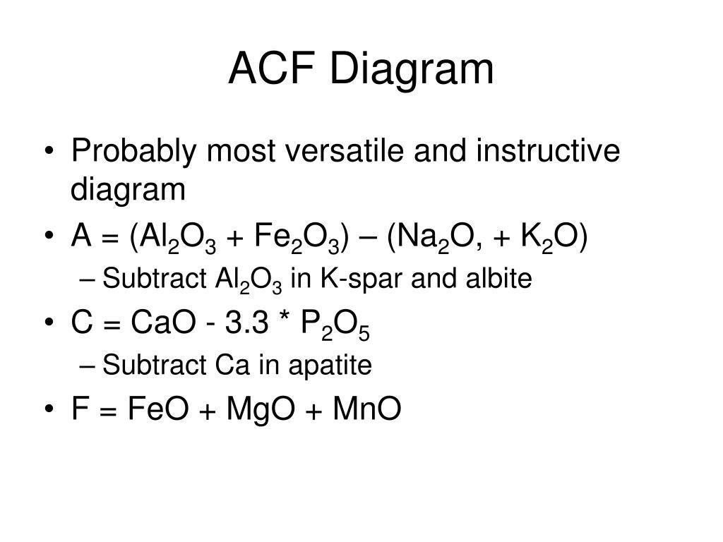 ACF Diagram