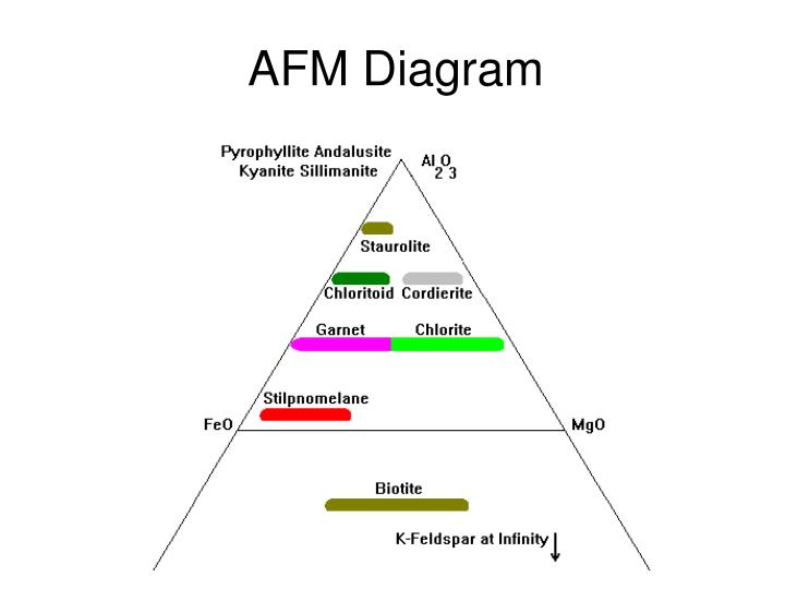 Ppt Metamorphic Phase Diagrams Powerpoint Presentation Id542072