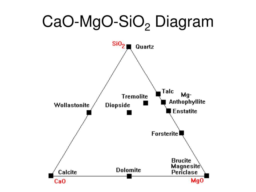 CaO-MgO-SiO