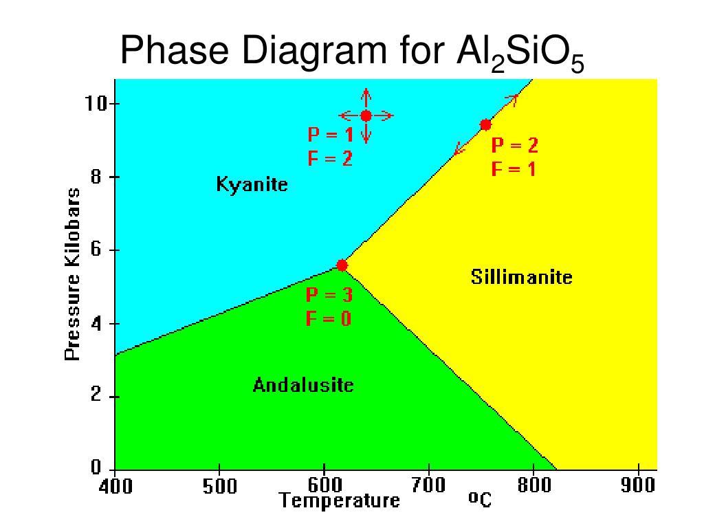 Phase Diagram for Al