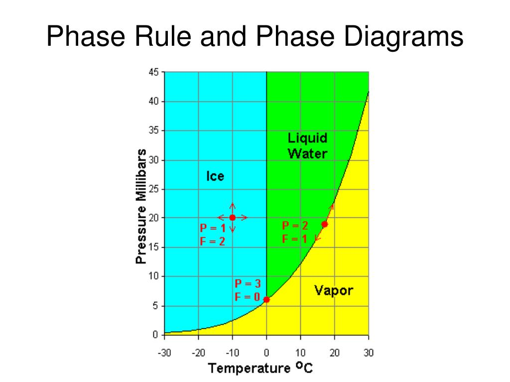 Phase Rule and Phase Diagrams