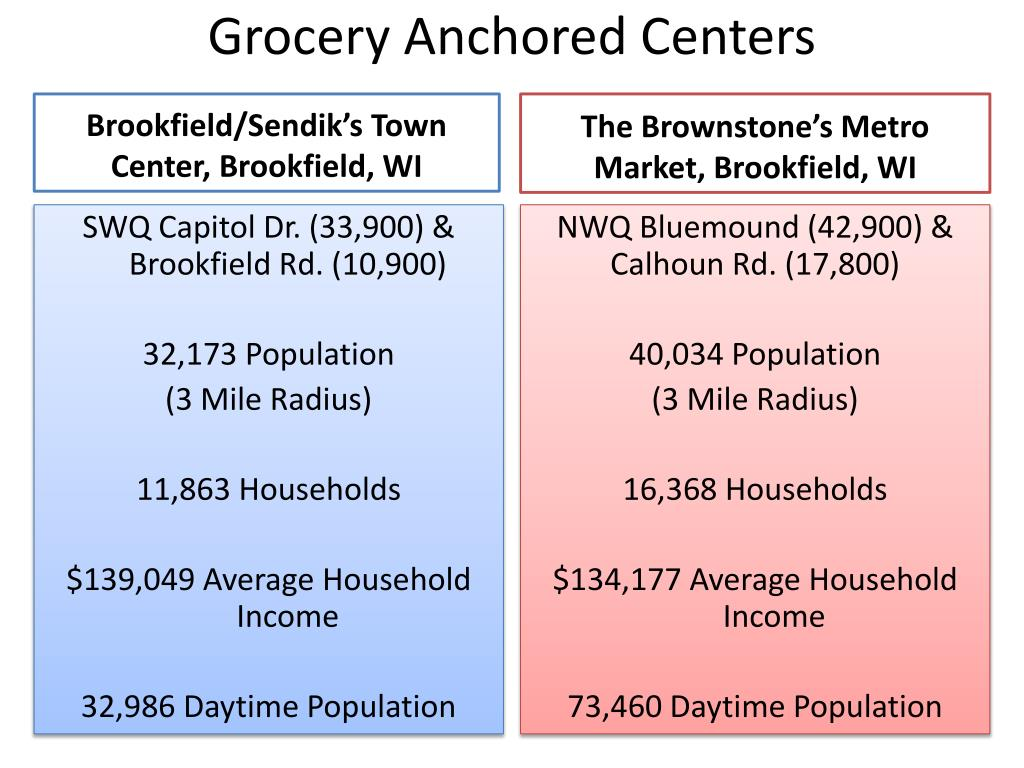 Grocery Anchored Centers