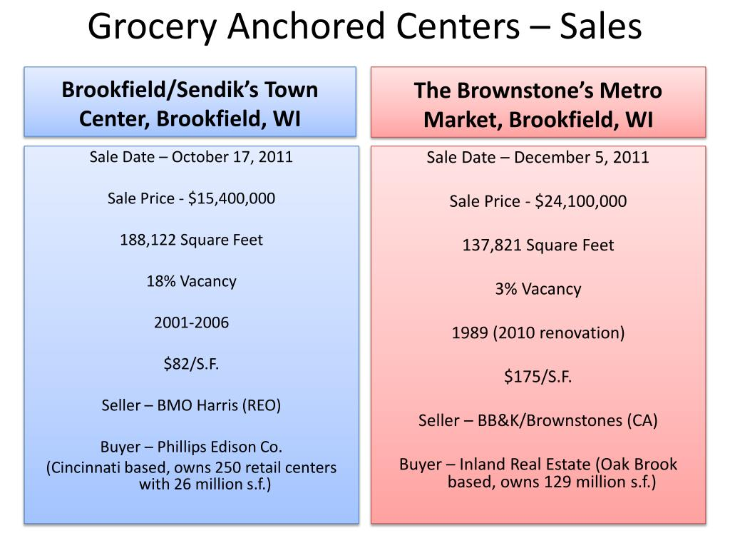 Grocery Anchored Centers – Sales
