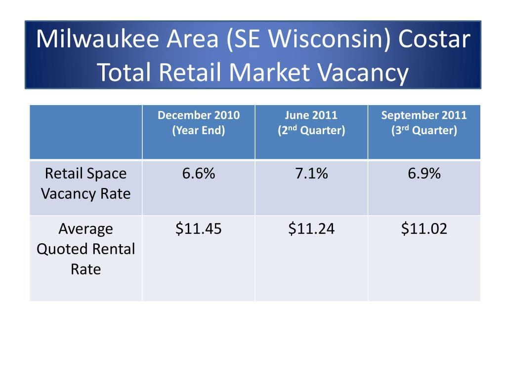 Milwaukee Area (SE Wisconsin) Costar Total Retail Market Vacancy